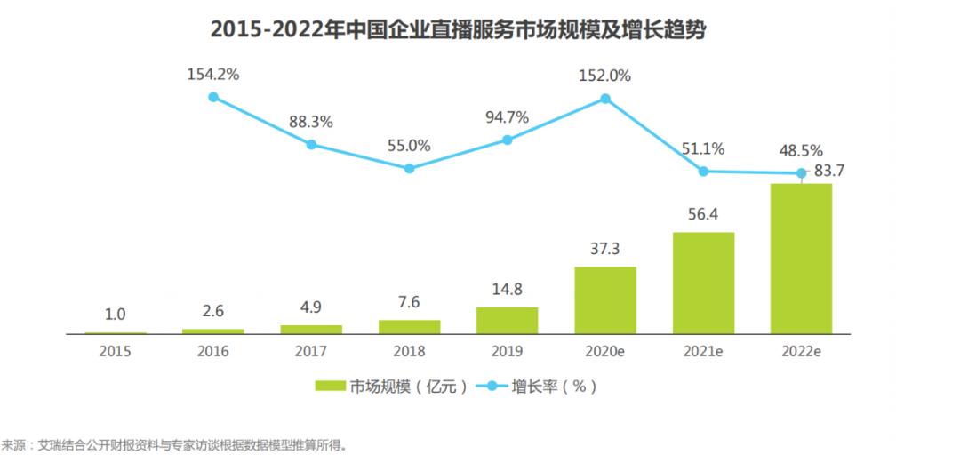 35亿直播市场红利:未来10年,企业如何破局增长?