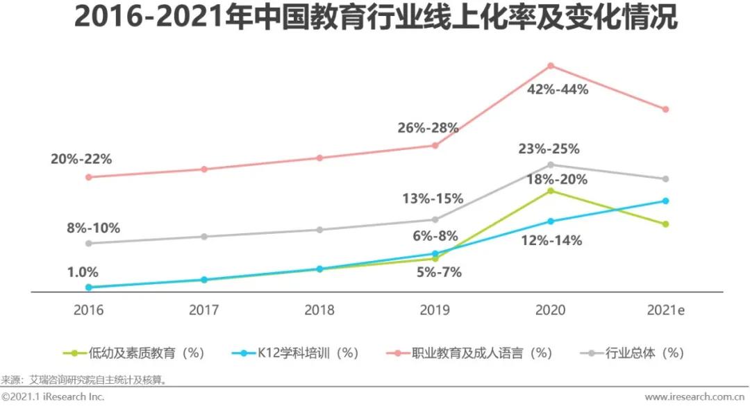 报告解读下载 | 《2020年中国在线教育行业研究报告》